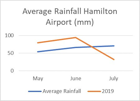 Average rainfall for Hamilton for the first 15 days of July