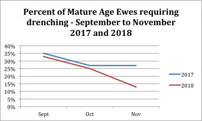 Figure 1: Percentage of mature sheep requiring drenching from Livestock Logic Laboratory for September, October and November, 2017 and 2018.